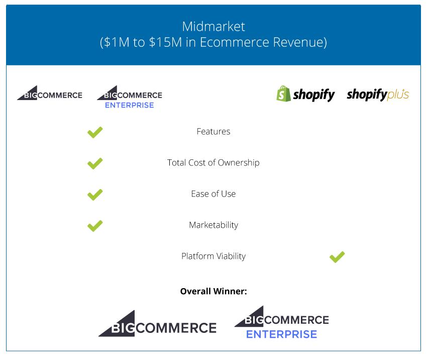 Ecommerce Cart Comparison - Midsized Business - 2018