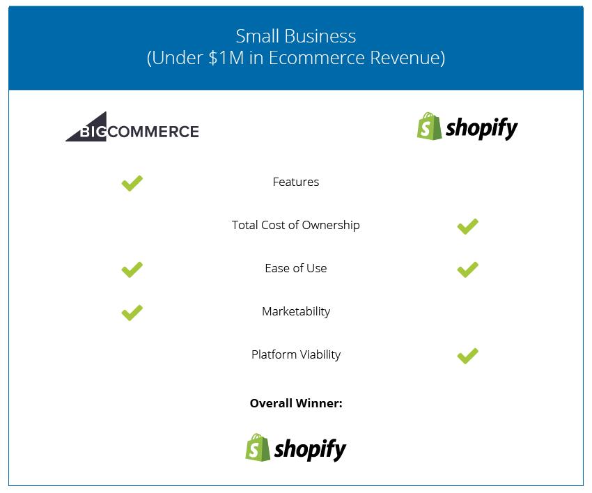Ecommerce Cart Comparison - Small Business - 2018