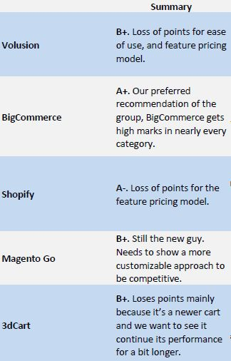 Summary of our SaaS ecommerce recommendations