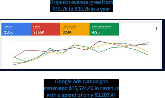 Organic revenue rose 126.02% in a year.