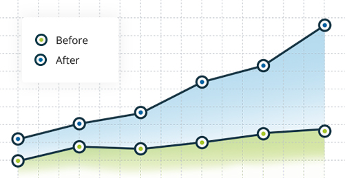 Digital Marketing Driving Revenue